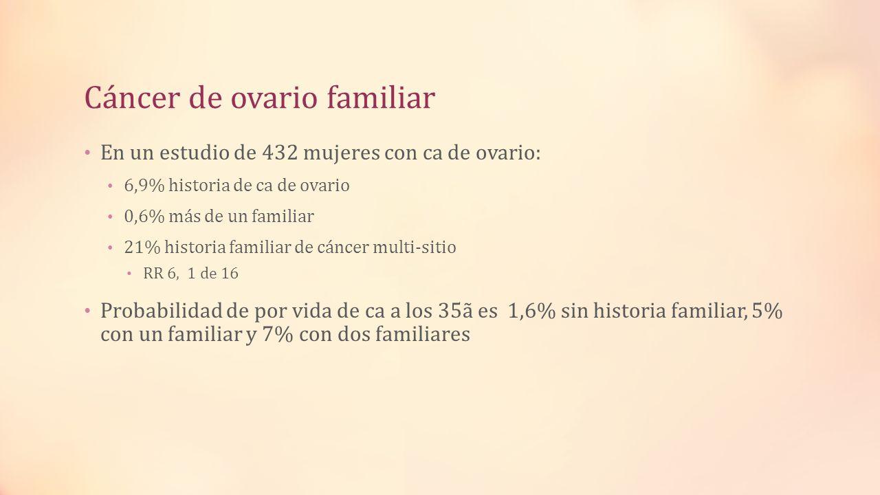 Cáncer de ovario familiar En un estudio de 432 mujeres con ca de ovario: 6,9% historia de ca de ovario 0,6% más de un familiar 21% historia familiar d
