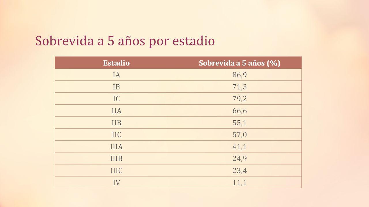 Sobrevida a 5 años por estadio EstadioSobrevida a 5 años (%) IA86,9 IB71,3 IC79,2 IIA66,6 IIB55,1 IIC57,0 IIIA41,1 IIIB24,9 IIIC23,4 IV11,1