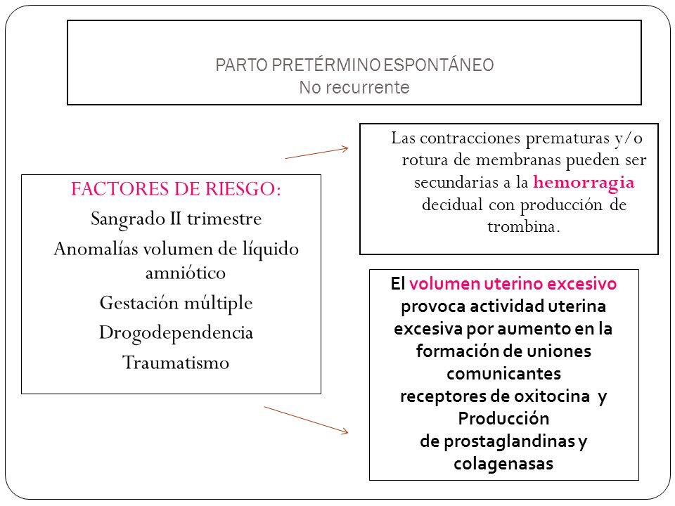 PARTO PRETÉRMINO ESPONTÁNEO Recurrente FACTORES DE RIESGO: Parto pre término previo (< 32 sem) Afroamericanas ITU Acortamiento longitud cervical (bajo el décimo percentil) Fibronectina fetal (+) en secreción cervico vaginal
