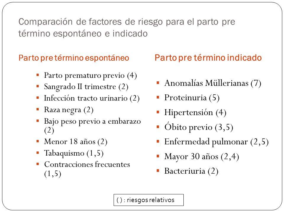 Antecedentes obstétricos y parto pre término recurrente Un parto pre término previo aumenta el riesgo, a mayor número de partos pre término aumenta más el riesgo.