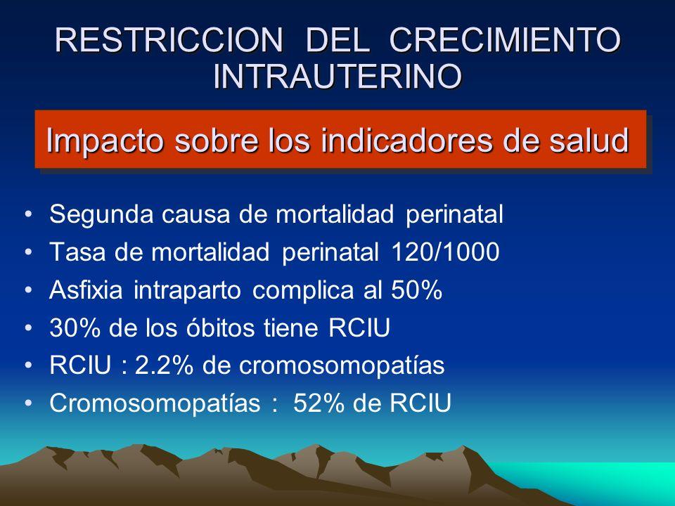 Impacto sobre los indicadores de salud Segunda causa de mortalidad perinatal Tasa de mortalidad perinatal 120/1000 Asfixia intraparto complica al 50%