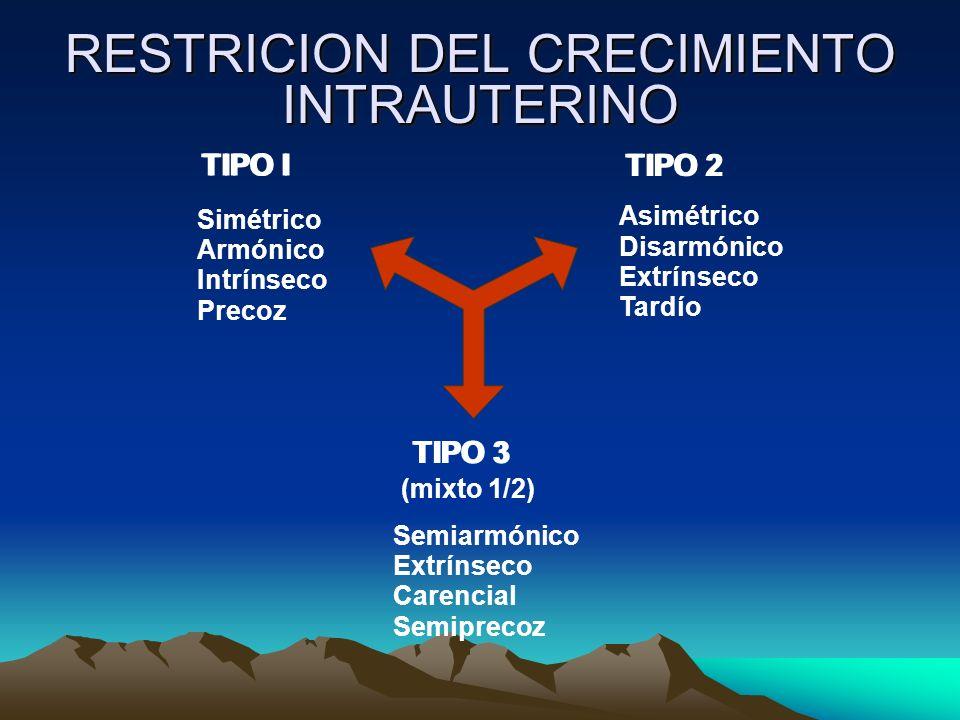 RESTRICION DEL CRECIMIENTO INTRAUTERINO (mixto 1/2) Semiarmónico Extrínseco Carencial Semiprecoz TIPO I TIPO 3 TIPO 2 Simétrico Armónico Intrínseco Pr