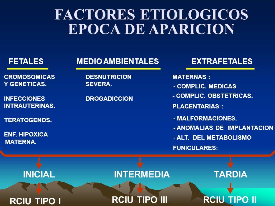 FACTORES ETIOLOGICOS EPOCA DE APARICION FETALESMEDIO AMBIENTALESEXTRAFETALES MATERNA. DESNUTRICION SEVERA. DROGADICCION MATERNAS : - COMPLIC. MEDICAS