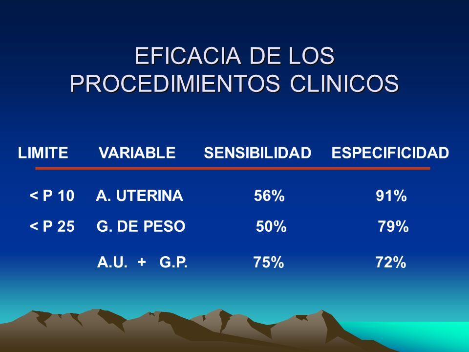 EFICACIA DE LOS PROCEDIMIENTOS CLINICOS LIMITE VARIABLE SENSIBILIDAD ESPECIFICIDAD < P 10 A. UTERINA 56% 91% < P 25 G. DE PESO 50% 79% A.U. + G.P. 75%