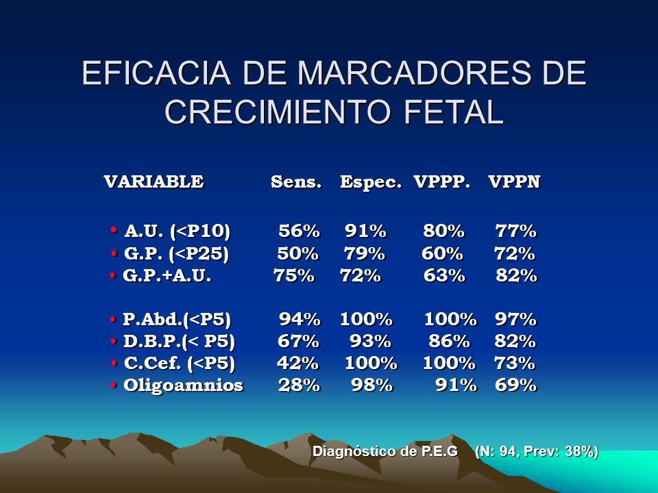 EFICACIA DE MARCADORES DE CRECIMIENTO FETAL VARIABLE Sens. Espec. VPPP. VPPN A.U. (<P10) 56% 91% 80% 77% A.U. (<P10) 56% 91% 80% 77% G.P. (<P25) 50% 7