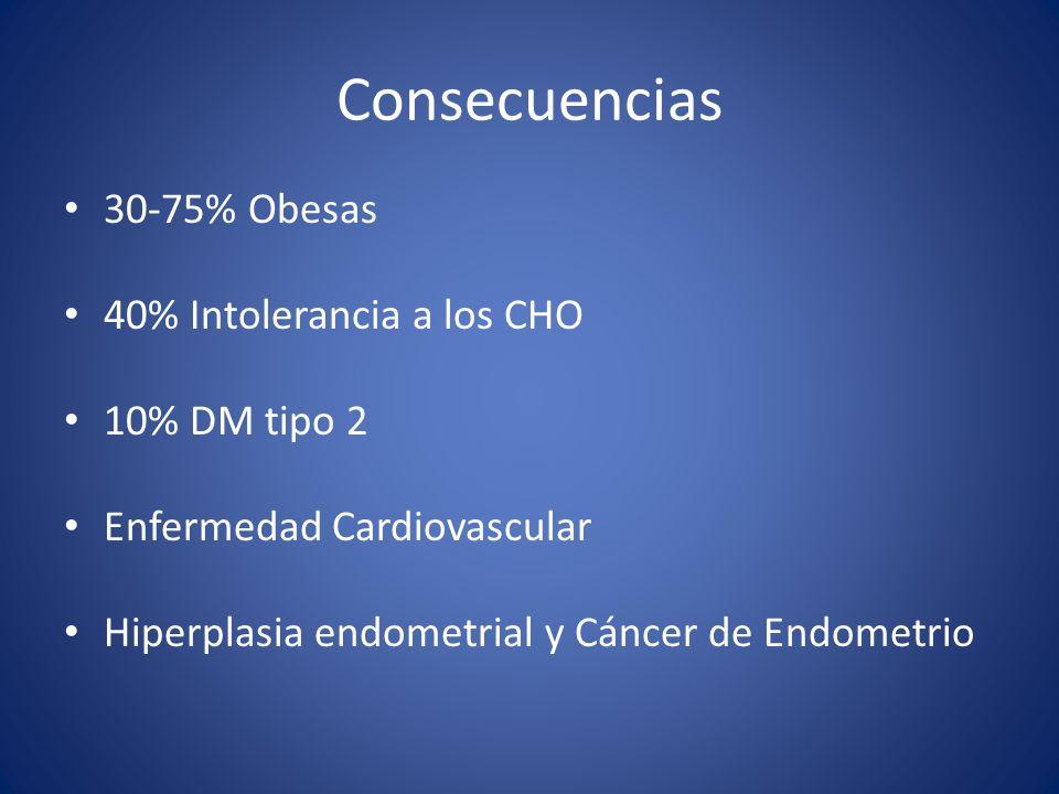 30-75% Obesas 40% Intolerancia a los CHO 10% DM tipo 2 Enfermedad Cardiovascular Hiperplasia endometrial y Cáncer de Endometrio
