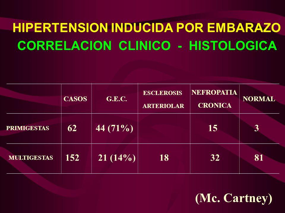 (Mc. Cartney) PRIMIGESTAS MULTIGESTAS CASOSG.E.C. 62 152 44 (71%) 21 (14%)1832 153 81 NEFROPATIA CRONICA NORMAL ESCLEROSIS ARTERIOLAR HIPERTENSION IND