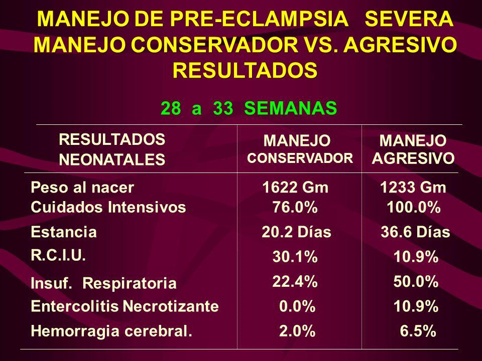 28 a 33 SEMANAS RESULTADOS NEONATALES Cuidados Intensivos76.0%100.0% Peso al nacer1622 Gm1233 Gm Estancia R.C.I.U. Insuf. Respiratoria Entercolitis Ne