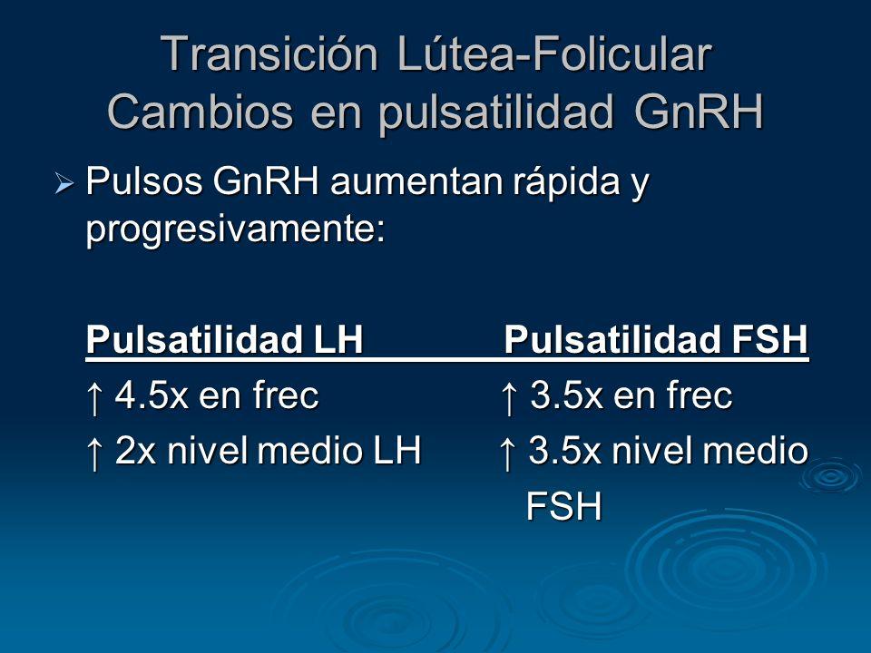 Transición Lútea-Folicular Cambios en pulsatilidad GnRH Pulsos GnRH aumentan rápida y progresivamente: Pulsos GnRH aumentan rápida y progresivamente:
