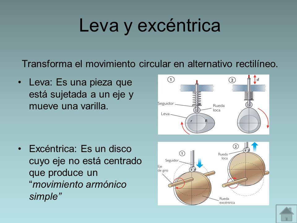 Leva y excéntrica Transforma el movimiento circular en alternativo rectilíneo. Leva: Es una pieza que está sujetada a un eje y mueve una varilla. Excé