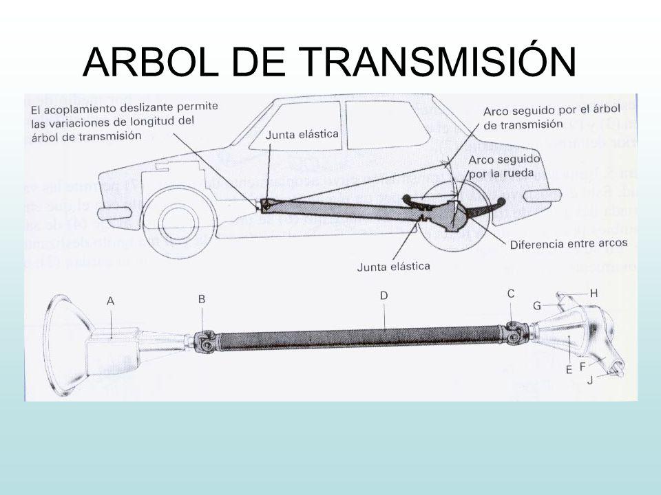 DIFERENCIA ENTRE EJE Y ÁRBOL : Un eje es un elemento, normalmente cilíndrico, que gira sobre si mismo y sirve para sostener diferentes piezas.