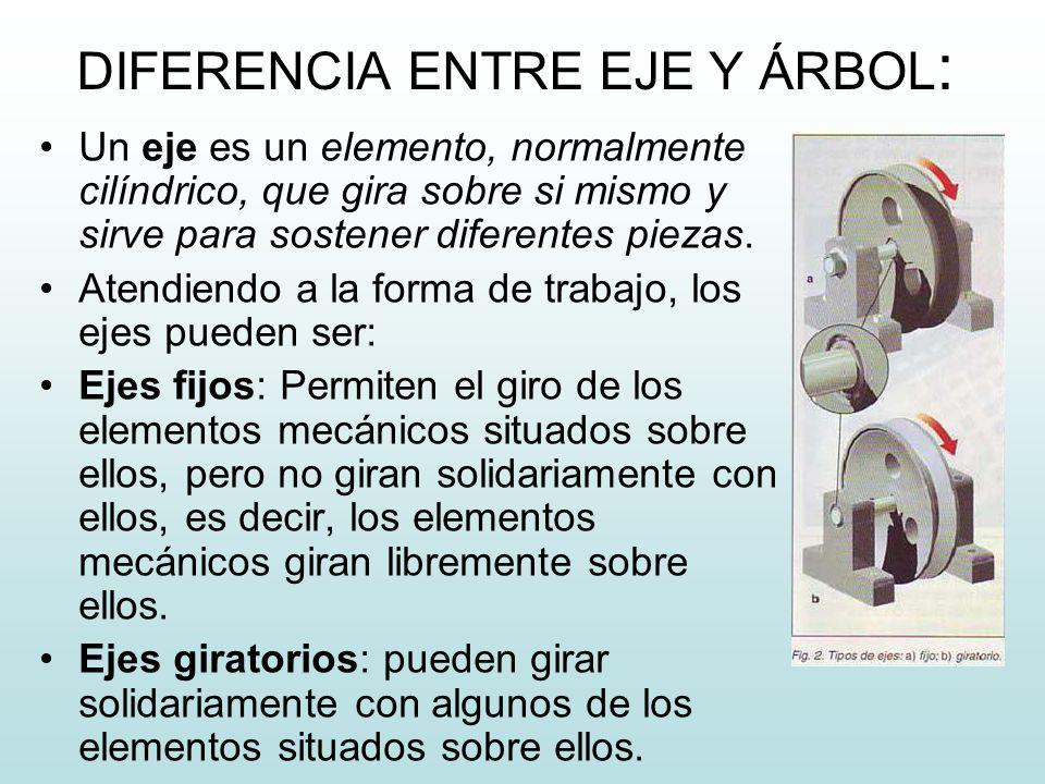 DIFERENCIA ENTRE EJE Y ÁRBOL : Un eje es un elemento, normalmente cilíndrico, que gira sobre si mismo y sirve para sostener diferentes piezas. Atendie