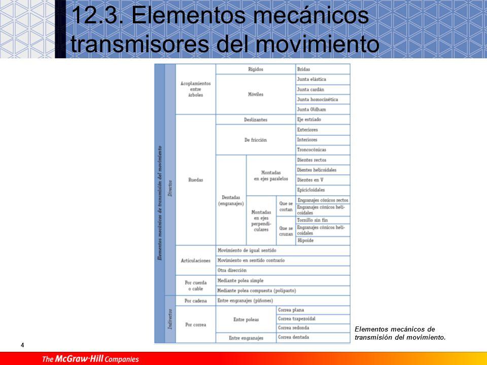 3 B Elementos de máquinas