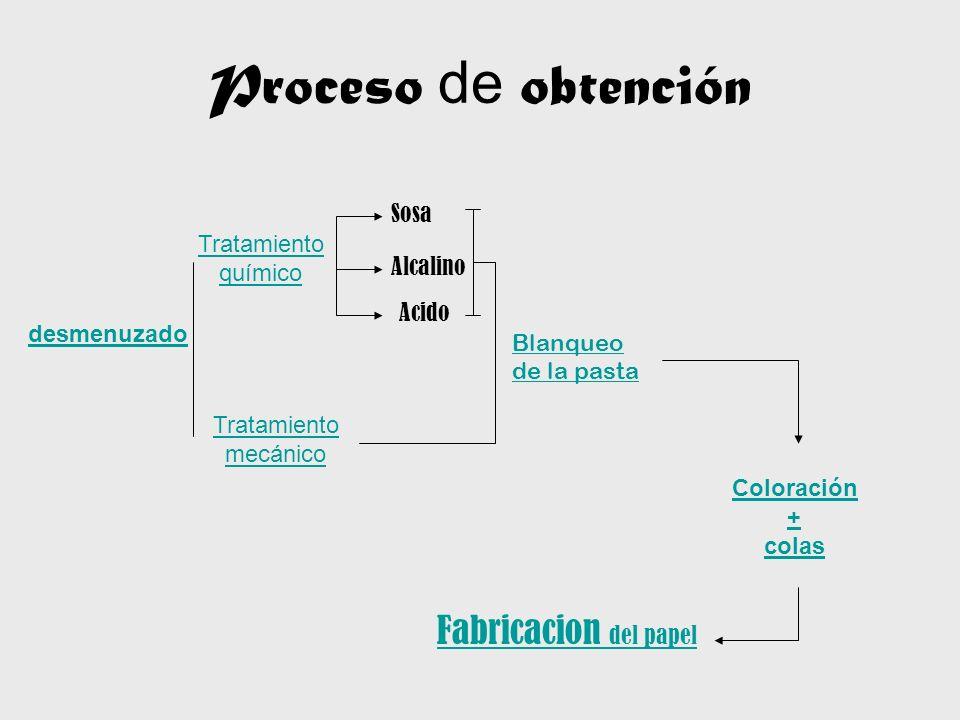 Proceso de obtención desmenuzado Tratamiento químico Tratamiento mecánico Sosa Alcalino Acido Blanqueo de la pasta Coloración + colas Fabricacion del