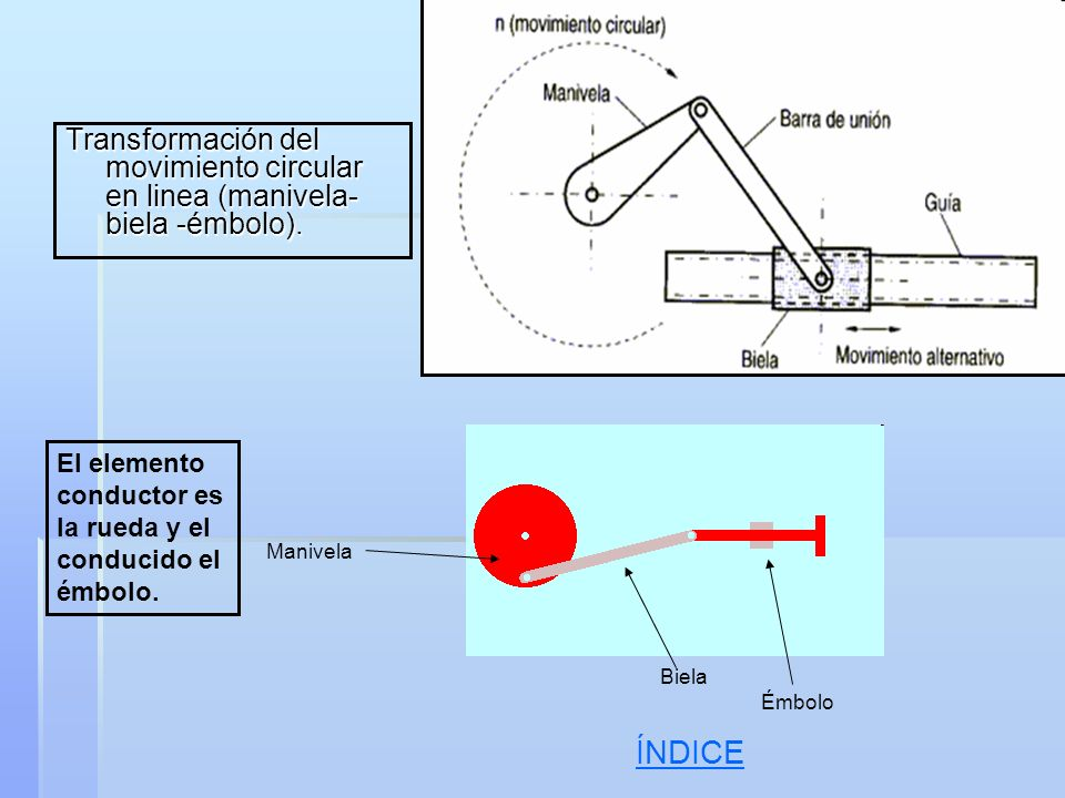Transformación del movimiento circular en linea (manivela- biela -émbolo). El elemento conductor es la rueda y el conducido el émbolo. Manivela Biela
