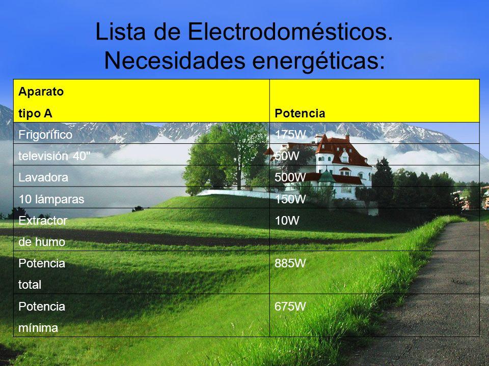 Lista de Electrodomésticos.