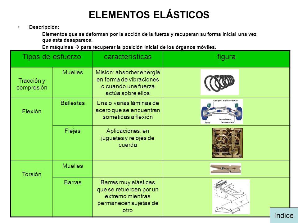 ELEMENTOS ELÁSTICOS Descripción: Elementos que se deforman por la acción de la fuerza y recuperan su forma inicial una vez que esta desaparece. En máq