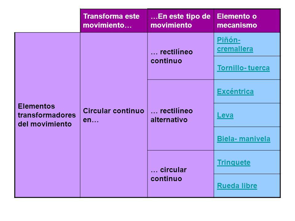 Transforma este movimiento… …En este tipo de movimiento Elemento o mecanismo Elementos transformadores del movimiento Circular continuo en… … rectilín