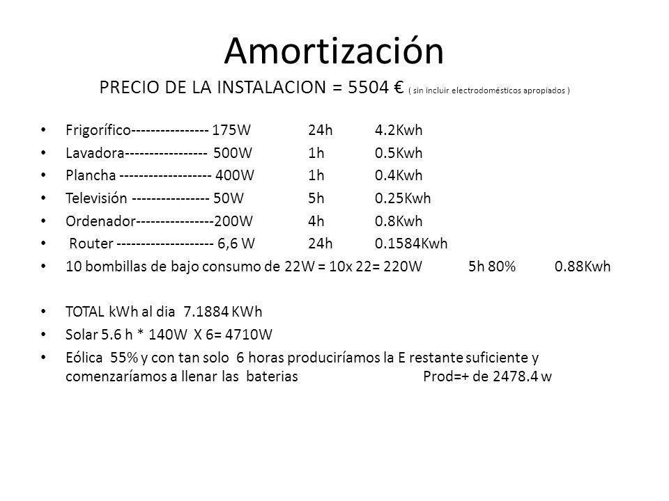 Amortización PRECIO DE LA INSTALACION = 5504 ( sin incluir electrodomésticos apropiados ) Frigorífico---------------- 175W24h 4.2Kwh Lavadora---------