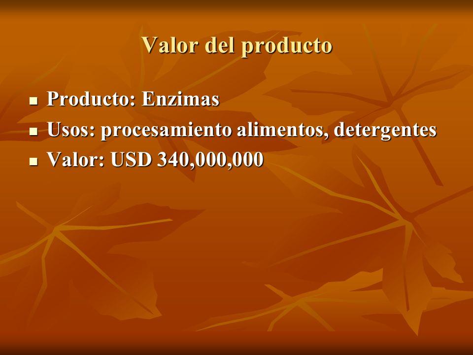 Valor del producto Producto: Enzimas Producto: Enzimas Usos: procesamiento alimentos, detergentes Usos: procesamiento alimentos, detergentes Valor: US