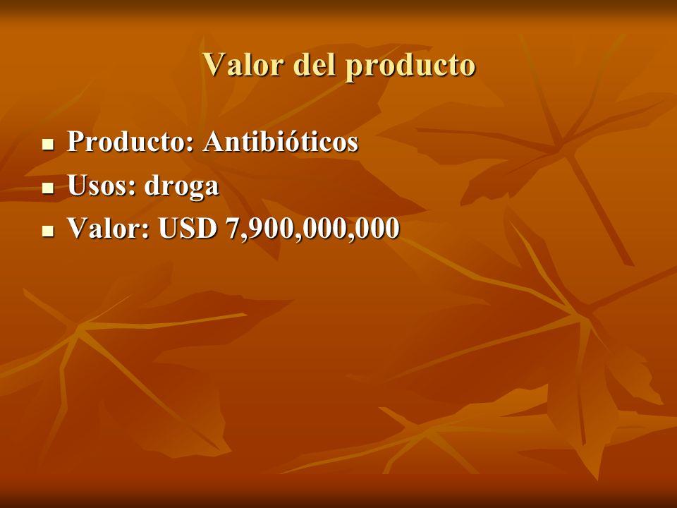 Valor del producto Producto: Etanol industrial Producto: Etanol industrial Usos: aditivo de combustible Usos: aditivo de combustible Valor: USD 3,625,000,000 Valor: USD 3,625,000,000