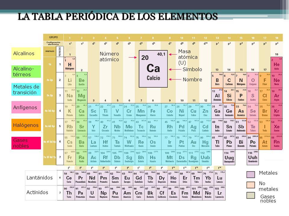 Número atómico Masa atómica (U) Símbolo Nombre Metales No metales Gases nobles Lantánidos Actínidos Alcalinos Alcalino- térreos Metales de transición