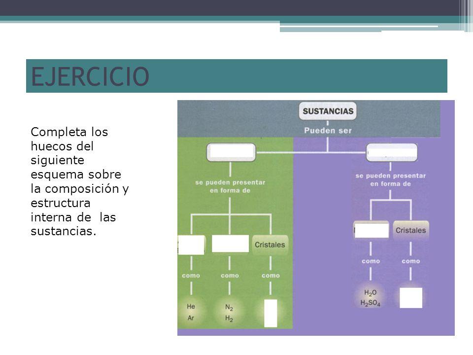 EJERCICIO Completa los huecos del siguiente esquema sobre la composición y estructura interna de las sustancias.