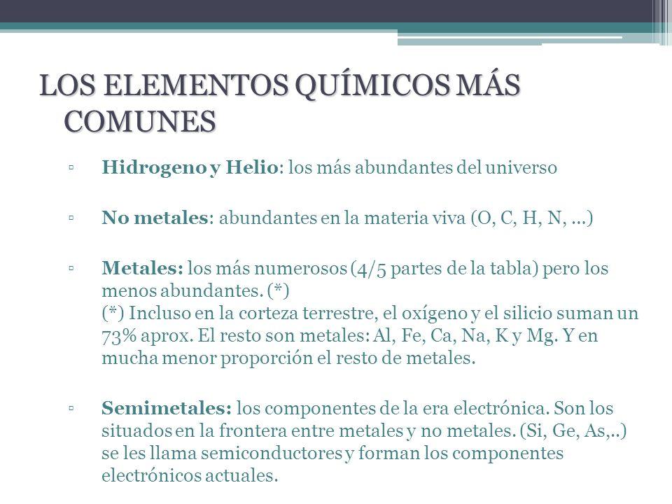 Hidrogeno y Helio: los más abundantes del universo No metales: abundantes en la materia viva (O, C, H, N, …) Metales: los más numerosos (4/5 partes de