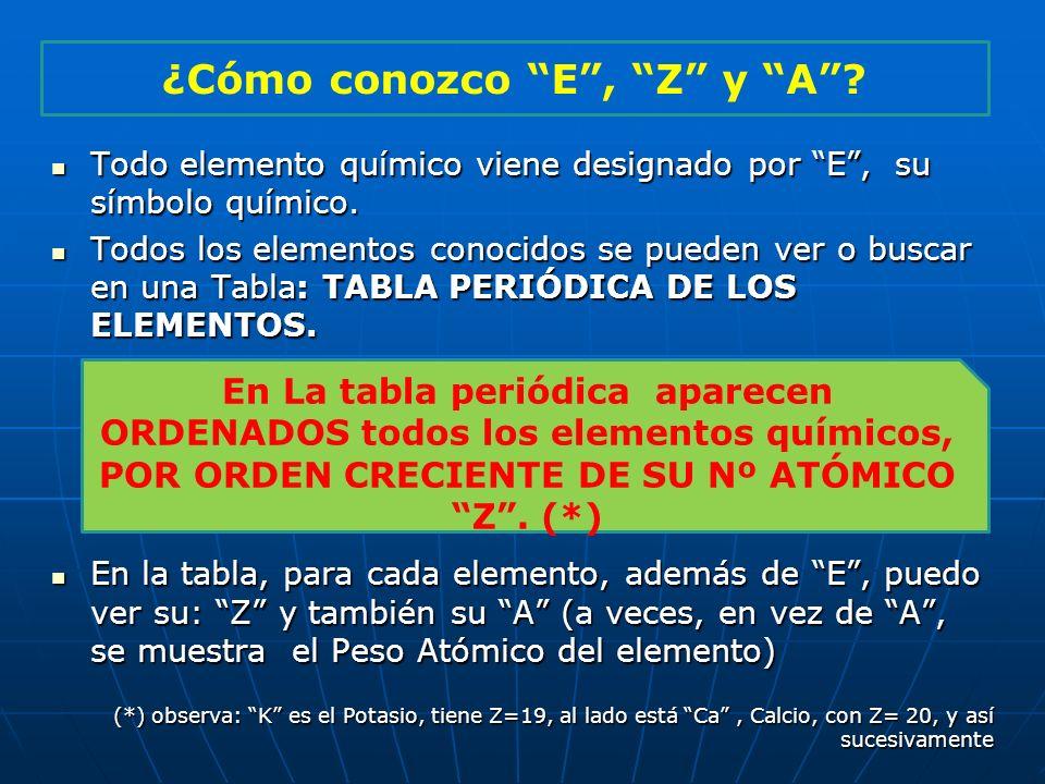 Todo elemento químico viene designado por E, su símbolo químico. Todo elemento químico viene designado por E, su símbolo químico. Todos los elementos