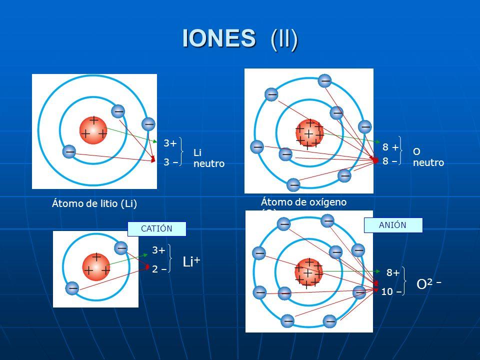 CATIÓN ANIÓN Átomo de litio (Li) Átomo de oxígeno (O) 3+ 3 – Li neutro 8 + 8 – O neutro 3+ 2 – Li + 8+ 10 – O 2 – IONES (II)