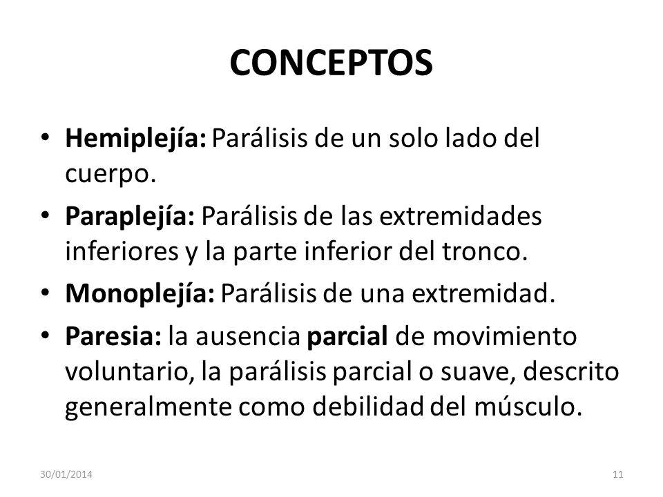 CONCEPTOS Hemiplejía: Parálisis de un solo lado del cuerpo. Paraplejía: Parálisis de las extremidades inferiores y la parte inferior del tronco. Monop