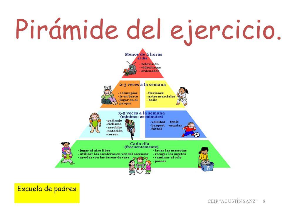 CEIP AGUSTÍN SANZ 8 Pirámide del ejercicio. Escuela de padres