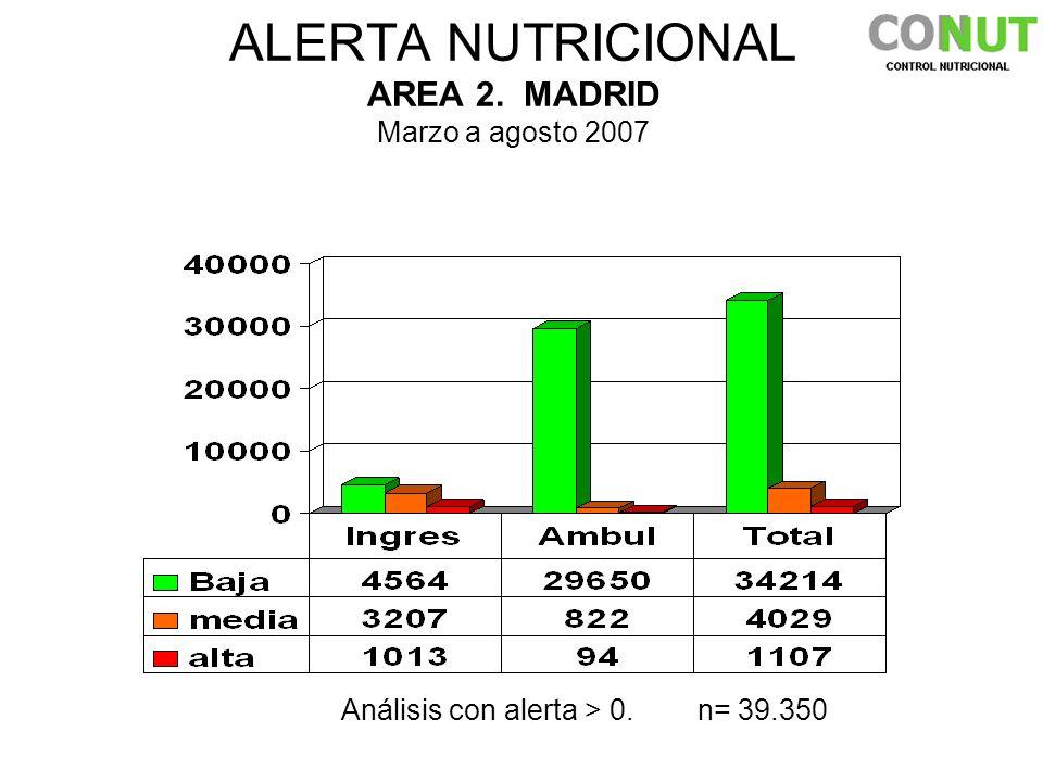 ALERTA NUTRICIONAL AREA 2. MADRID Marzo a agosto 2007 Análisis con alerta > 0. n= 39.350