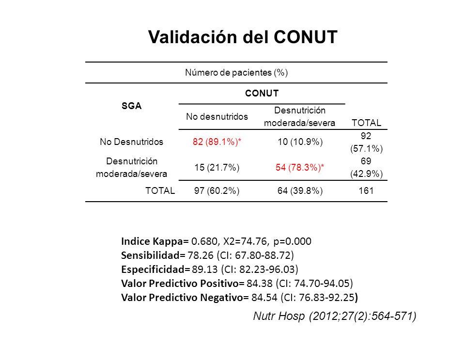 Validación del CONUT Número de pacientes (%) SGA CONUT No desnutridos Desnutrición moderada/severa TOTAL No Desnutridos82 (89.1%)*10 (10.9%) 92 (57.1%