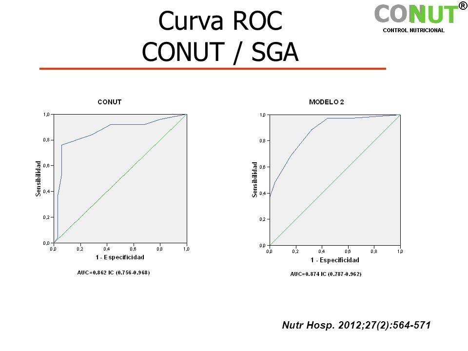 Curva ROC CONUT / SGA Nutr Hosp. 2012;27(2):564-571