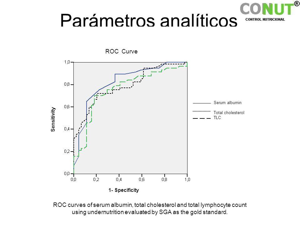 Parámetros analíticos 1- Specificity ROC Curve Sensitivity Serum albumin Total cholesterol TLC ROC curves of serum albumin, total cholesterol and tota