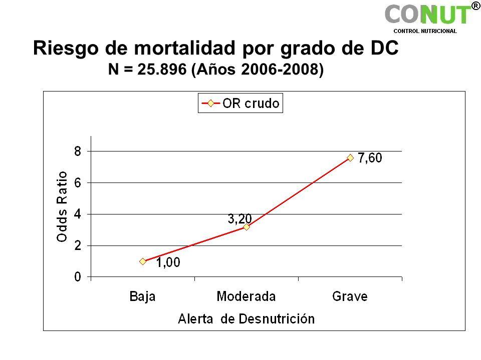 Riesgo de mortalidad por grado de DC N = 25.896 (Años 2006-2008)