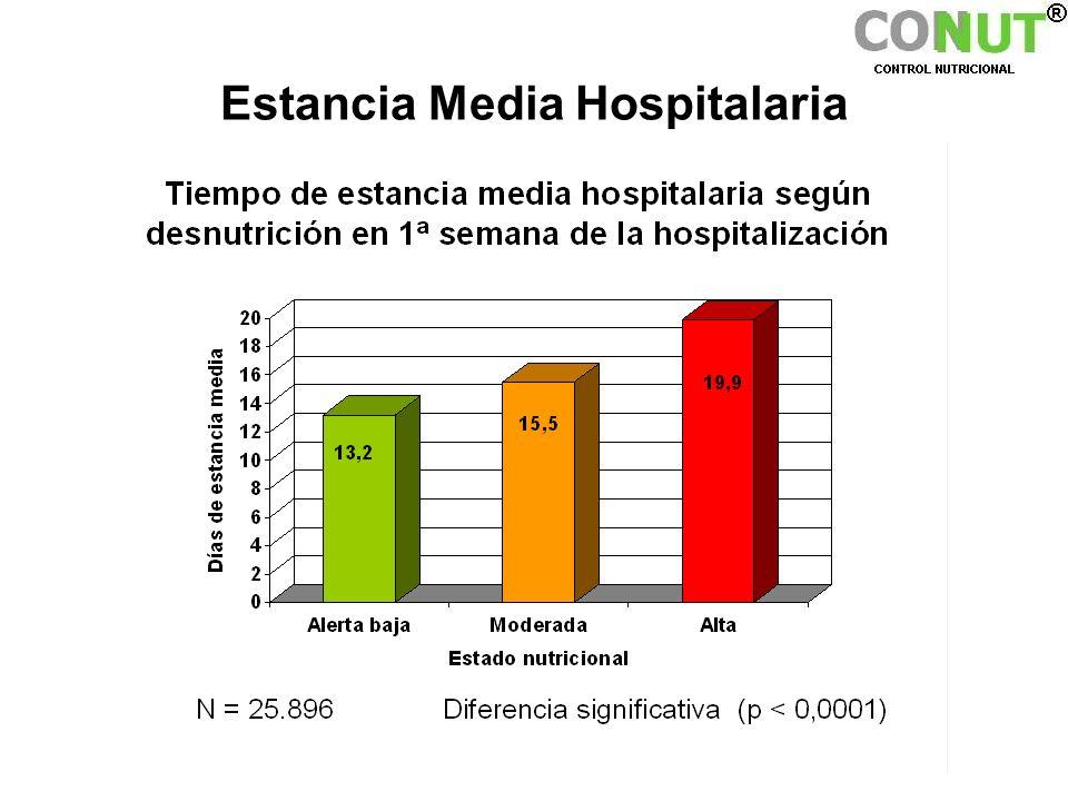Estancia Media Hospitalaria