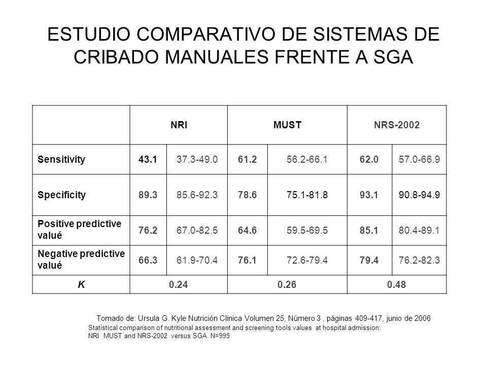 ESTUDIO COMPARATIVO DE SISTEMAS DE CRIBADO MANUALES FRENTE A SGA NRIMUSTNRS-2002 Sensitivity43.137.3-49.061.256.2-66.162.057.0-66.9 Specificity89.385.
