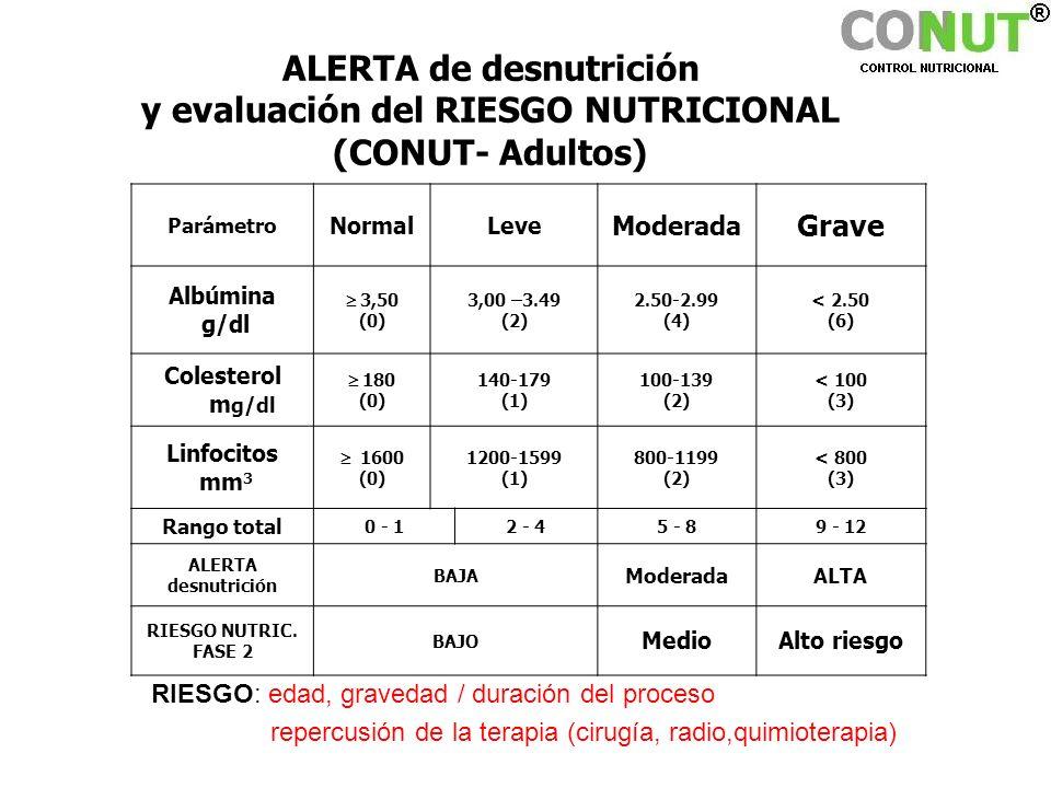 ALERTA de desnutrición y evaluación del RIESGO NUTRICIONAL (CONUT- Adultos) Parámetro NormalLeve Moderada Grave Albúmina g/dl 3,50 (0) 3,00 –3.49 (2)