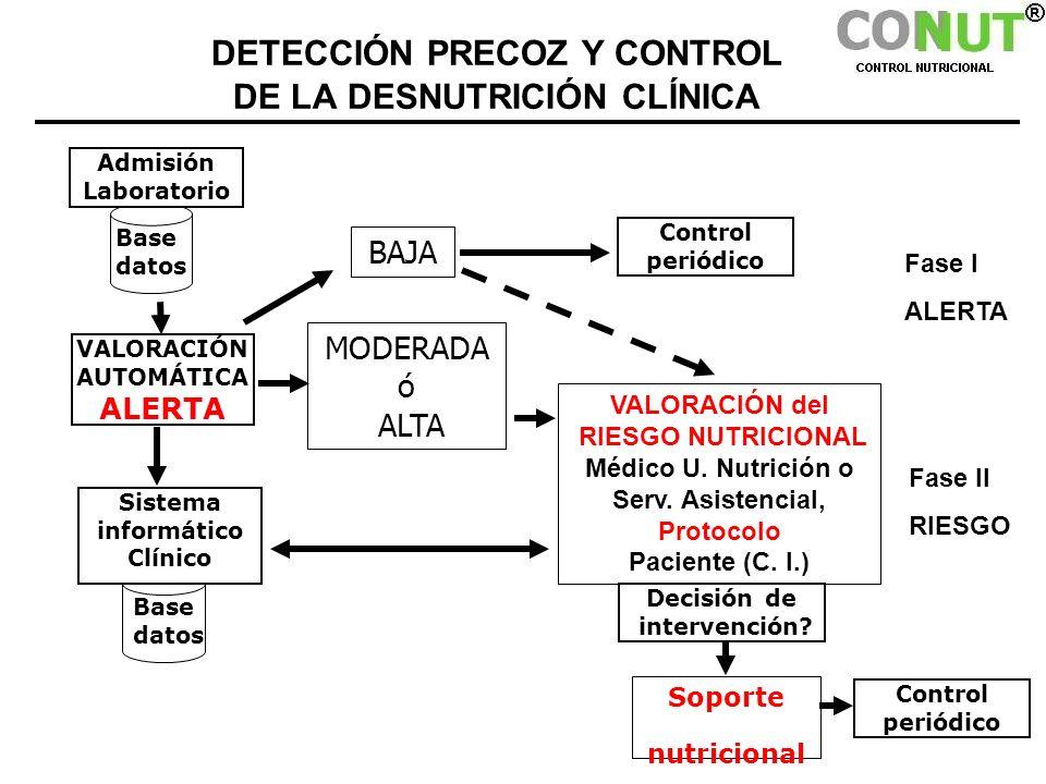 Base datos VALORACIÓN AUTOMÁTICA ALERTA Decisión de intervención? Soporte nutricional DETECCIÓN PRECOZ Y CONTROL DE LA DESNUTRICIÓN CLÍNICA MODERADA ó