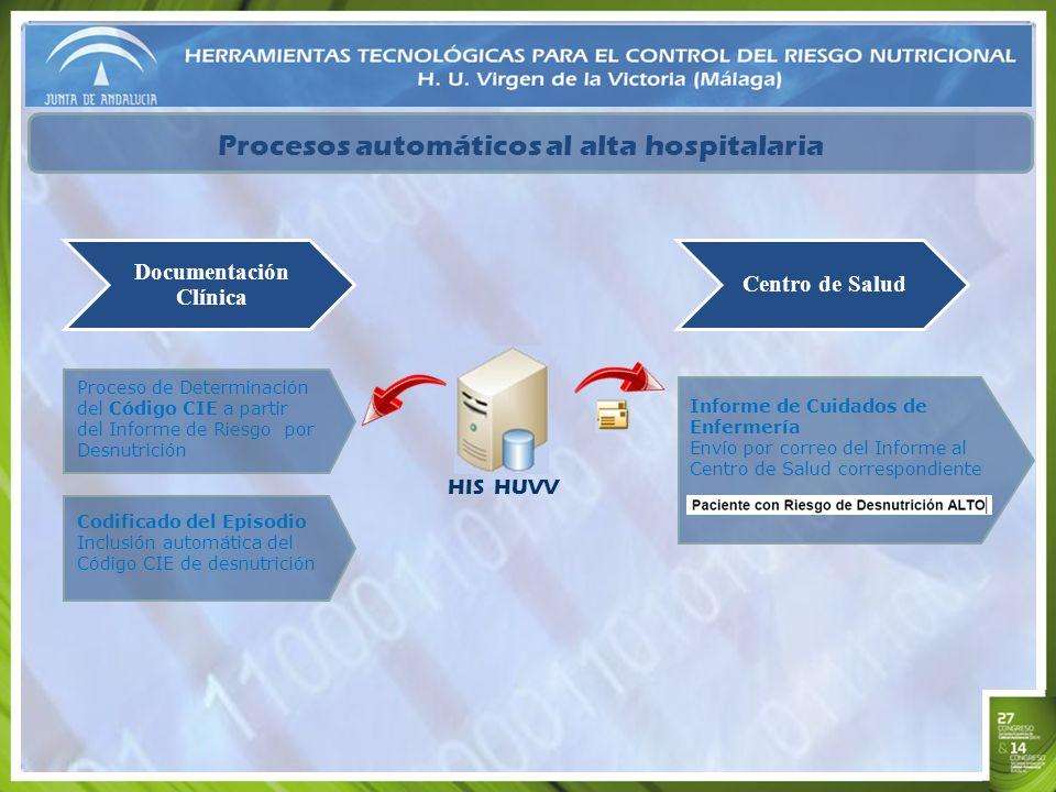 Procesos automáticos al alta hospitalaria Proceso de Determinación del Código CIE a partir del Informe de Riesgo por Desnutrición Documentación Clínic