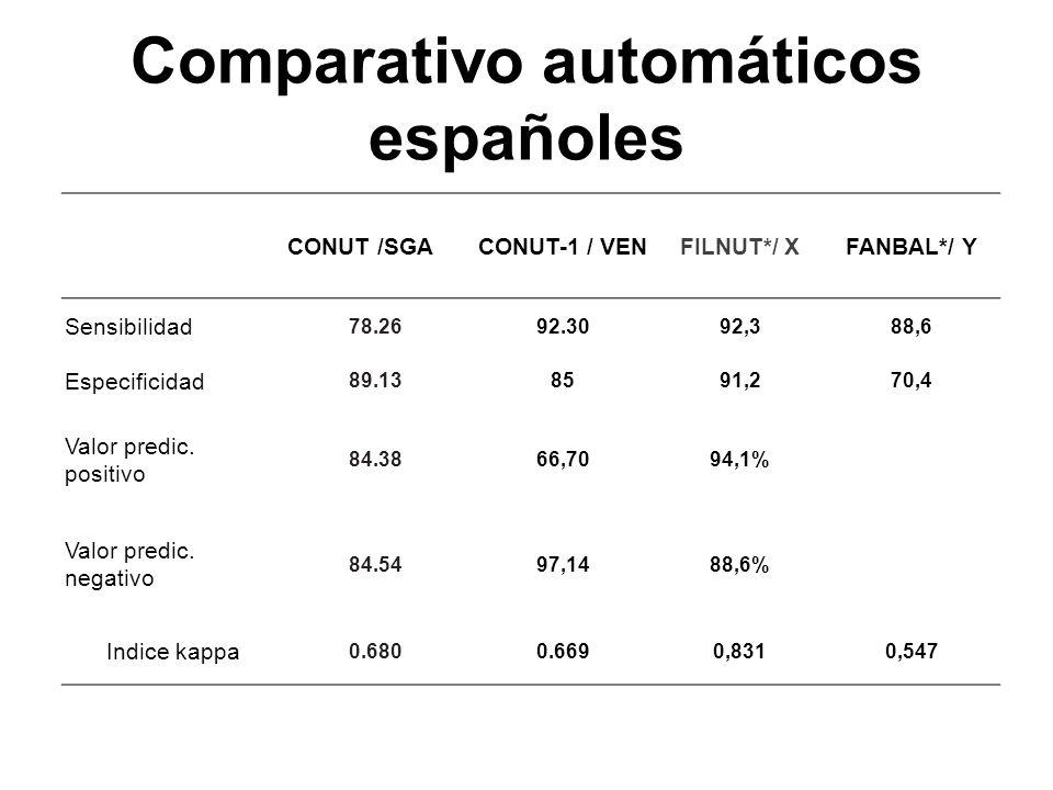 Comparativo automáticos españoles CONUT /SGACONUT-1 / VENFILNUT*/ XFANBAL*/ Y Sensibilidad 78.2692.3092,388,6 Especificidad 89.138591,270,4 Valor pred
