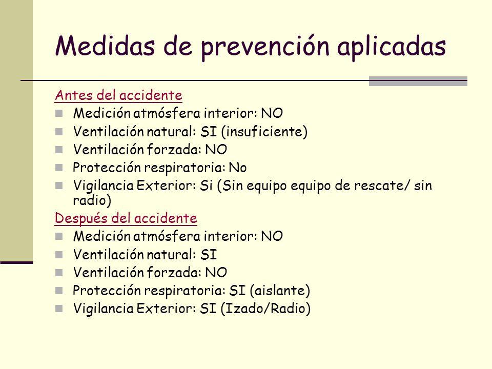 Medidas de prevención aplicadas Antes del accidente Medición atmósfera interior: NO Ventilación natural: SI (insuficiente) Ventilación forzada: NO Pro