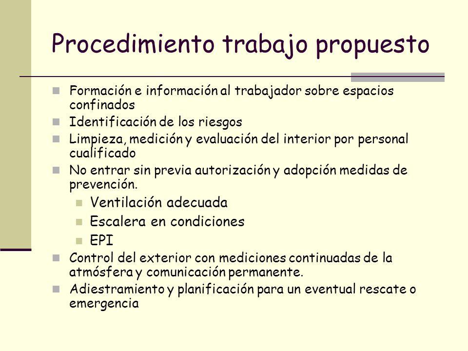 Procedimiento trabajo propuesto Formación e información al trabajador sobre espacios confinados Identificación de los riesgos Limpieza, medición y eva