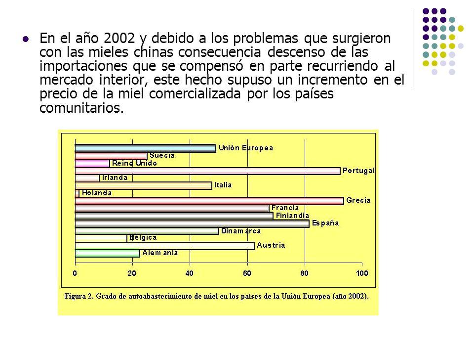 En el año 2002 y debido a los problemas que surgieron con las mieles chinas consecuencia descenso de las importaciones que se compensó en parte recurr