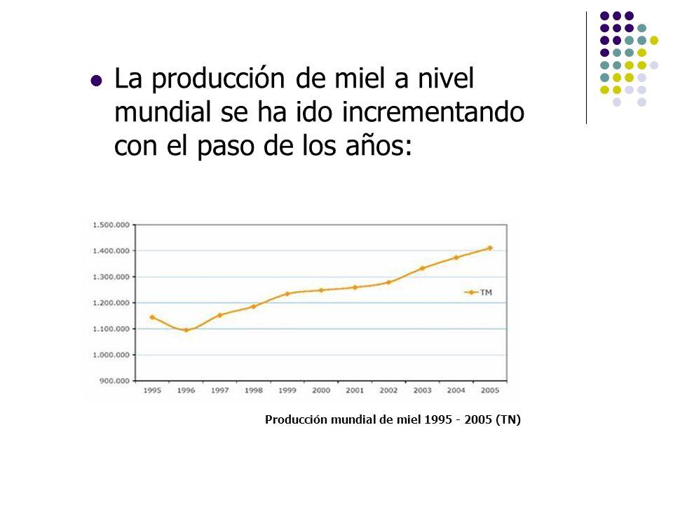 Producción mundial de miel 1995 - 2005 (TN) La producción de miel a nivel mundial se ha ido incrementando con el paso de los años: