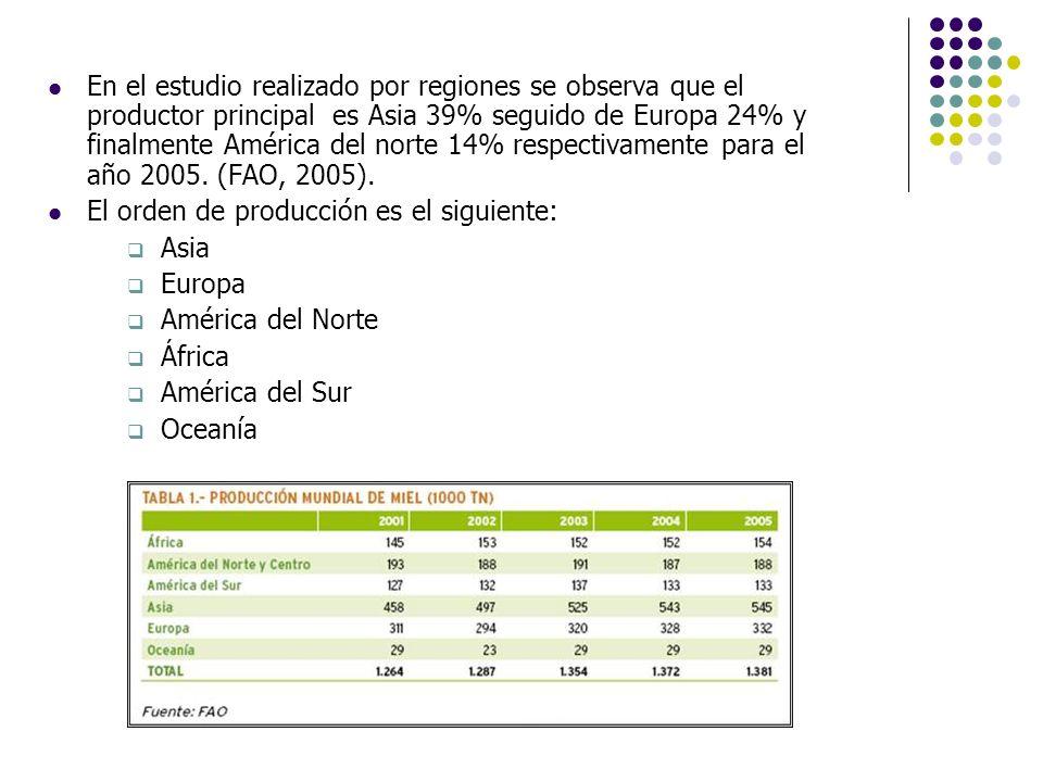 En el estudio realizado por regiones se observa que el productor principal es Asia 39% seguido de Europa 24% y finalmente América del norte 14% respec