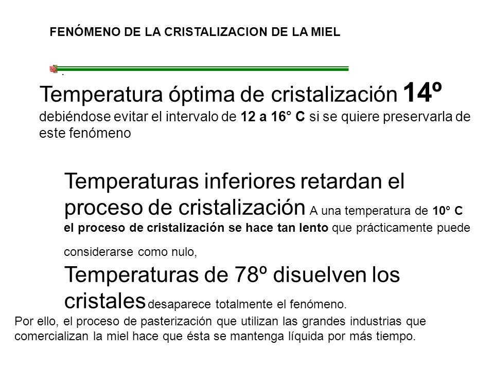 FENÓMENO DE LA CRISTALIZACION DE LA MIEL. Temperatura óptima de cristalización 14º debiéndose evitar el intervalo de 12 a 16° C si se quiere preservar