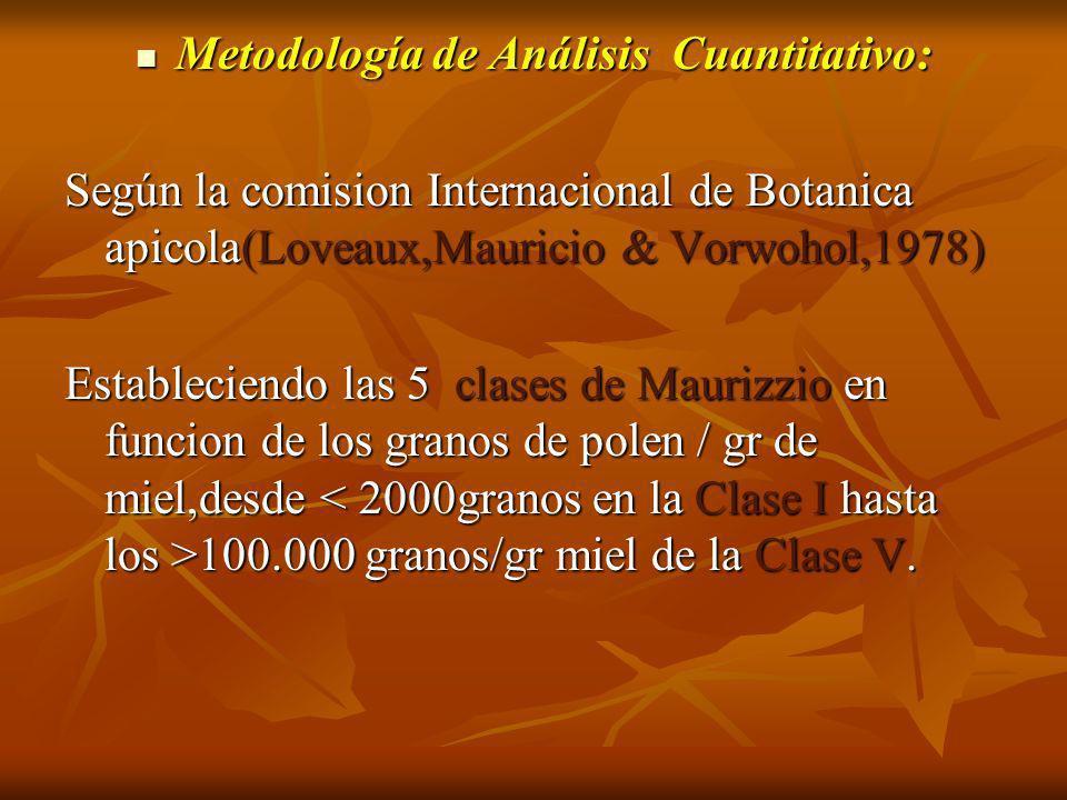 Metodología de Análisis Cuantitativo: Metodología de Análisis Cuantitativo: Según la comision Internacional de Botanica apicola(Loveaux,Mauricio & Vor